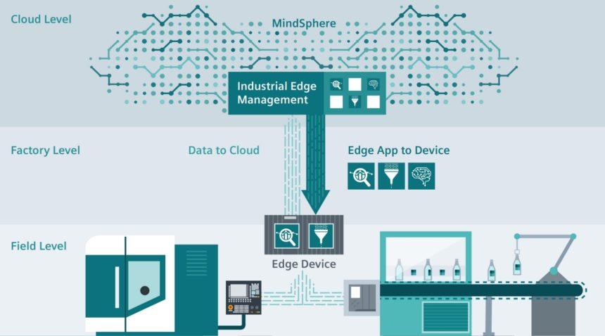 Siemens Industrial Edge incorpora los beneficios de la nube a nivel de campo