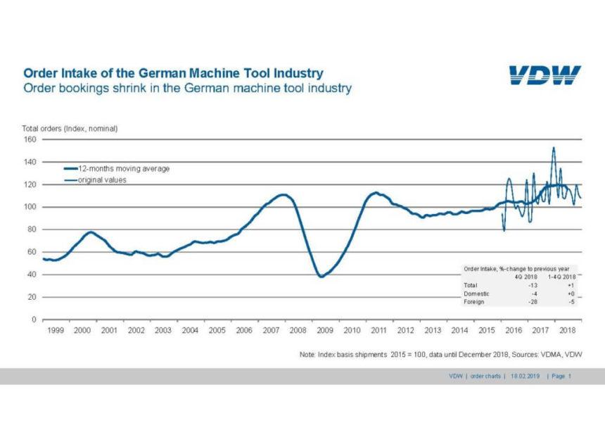 Las reservas de pedidos se reducen en la industria alemana de la máquina-herramienta