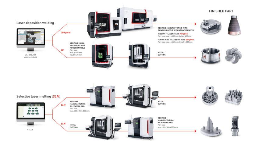 DMG MORI expondrá su tecnología de impresión 3D en la feria ADDIT3D en Bilbao