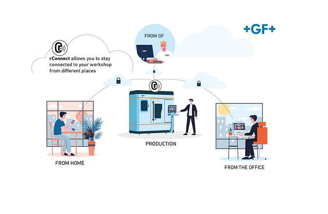 Plataforma rConnect: Servicios remotos que le apoyan en tiempos difíciles y cumplen con la normativa de digitalización de la Industria 4.0.