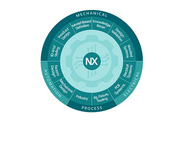 Avantek ofrece un trial de NX de Siemens totalmente gratuito